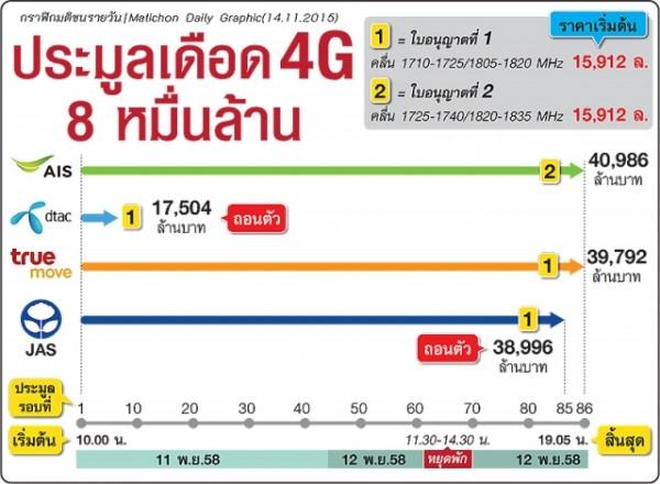 4G-1800MHz-Thailand