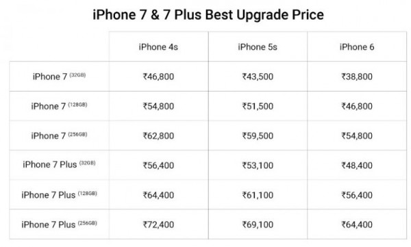 Flipkart-Apple-iPhone-7-and-7-Plus-upgrade-program