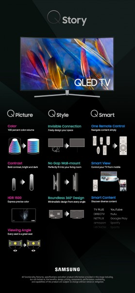 QLED TV Infographic