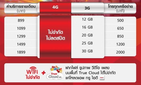 เน็ต Unlimited True Unlimited 4