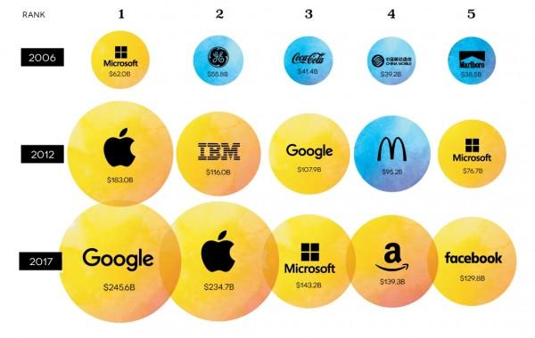 top-100-brands-value1-600x380.jpg