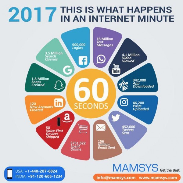what happen in 1 minute Internet on 2017