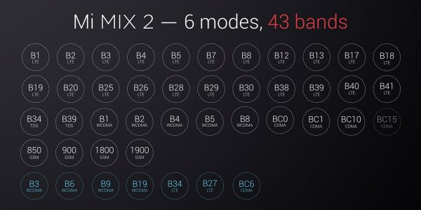 Mi-MIX-2-Band-support
