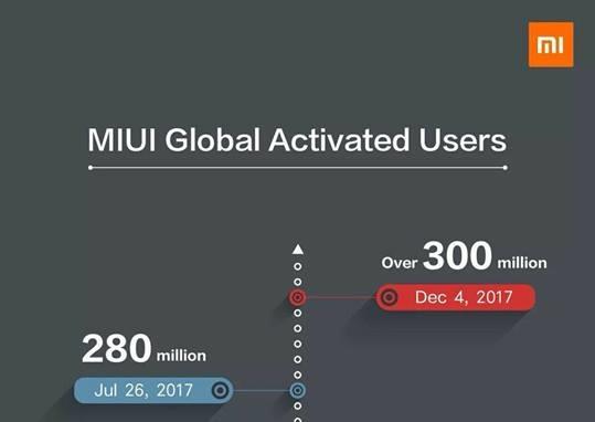 2017-12-07_12-15-30_751624-mi-global-active-user.jpg