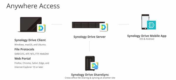 Synology Drive (2)